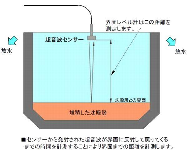 SDL-22_flow1.jpg